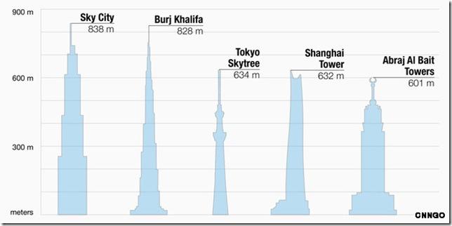 Sky Tower Sky City a Mega Tower