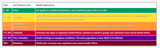 An Air Pollution Index reading of over 150 means unhealthy for everyone.